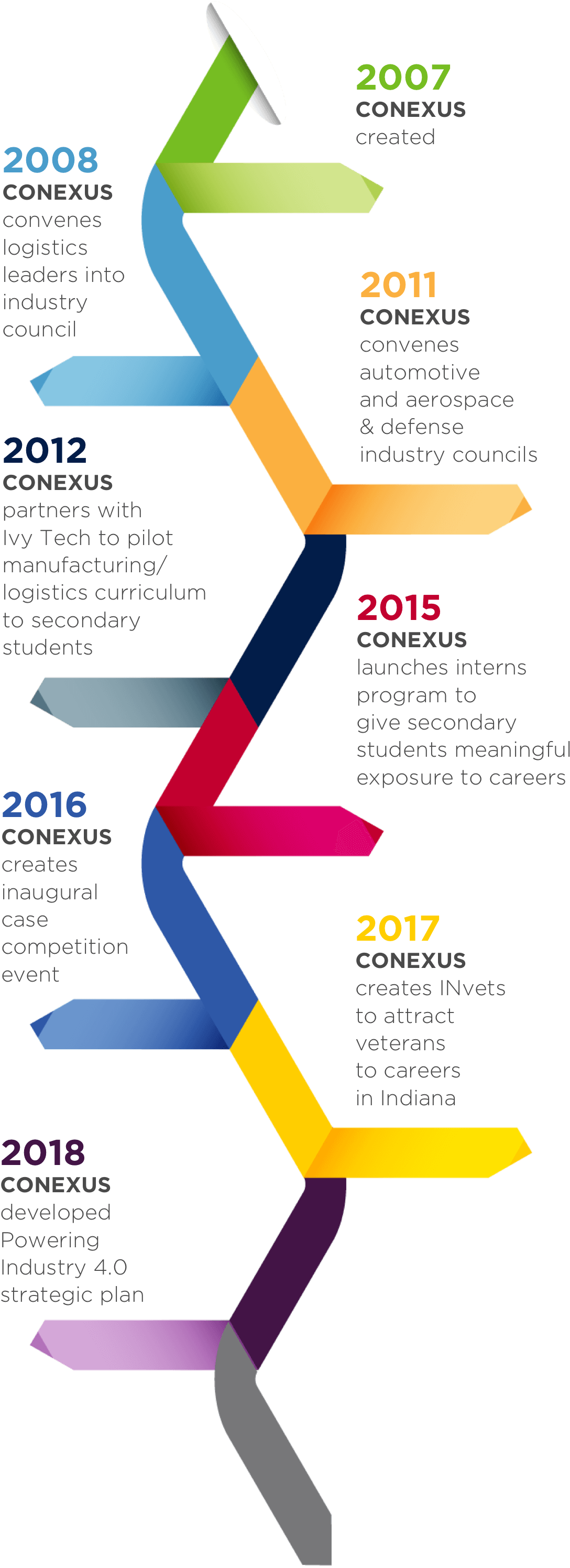 Conexus Website Timeline