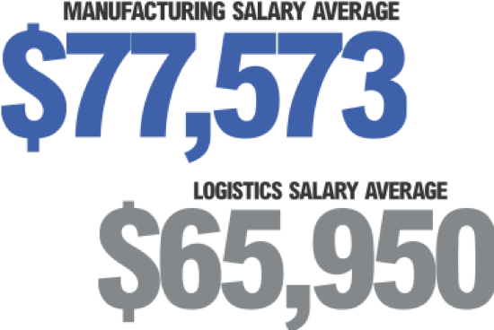Manufacturing Salary Average