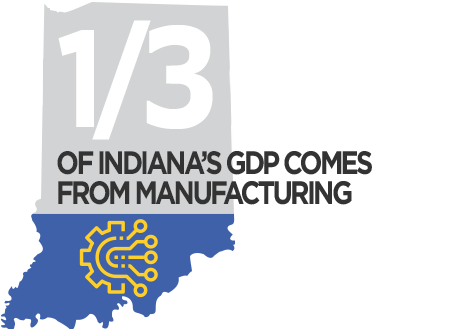 1/3 of Indiana's GDP Comes From Manufacturing